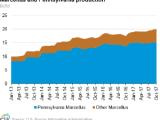 Pennsylvania natural gas production continues to climb