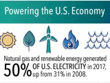 Natural gas and renewables generated 50% of U.S. electricity in 2017
