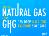 EPA: U.S. greenhouse gas emissions drop again, thanks to natural gas