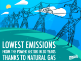 Power sector emissions fall to lowest level in 30 years, thanks to natural gas